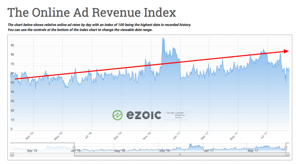 the ad revenue index growth