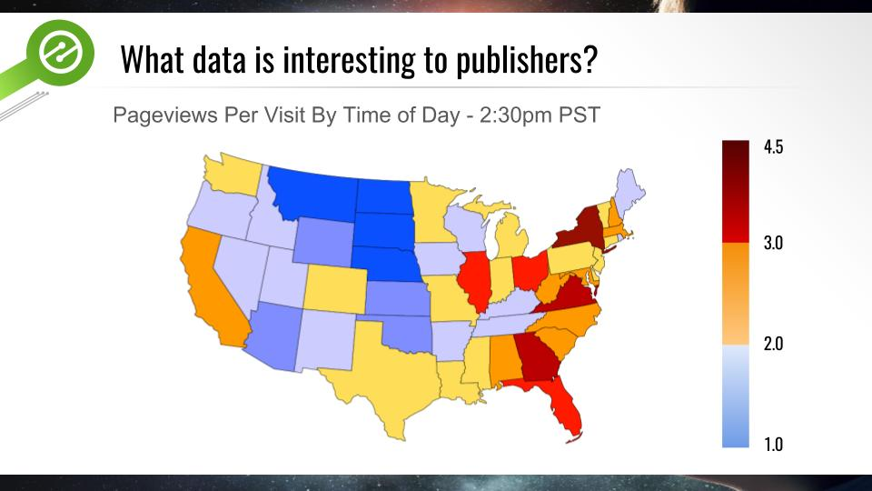 UX and time of day data for publishers