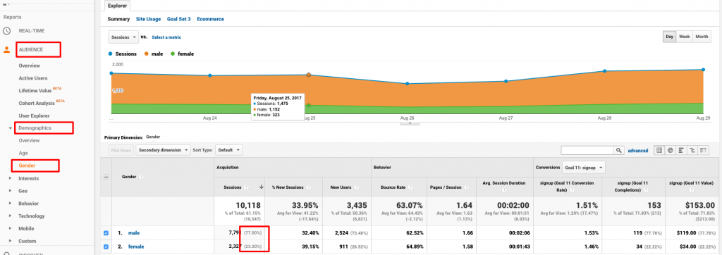 google analytics demographics for publishers