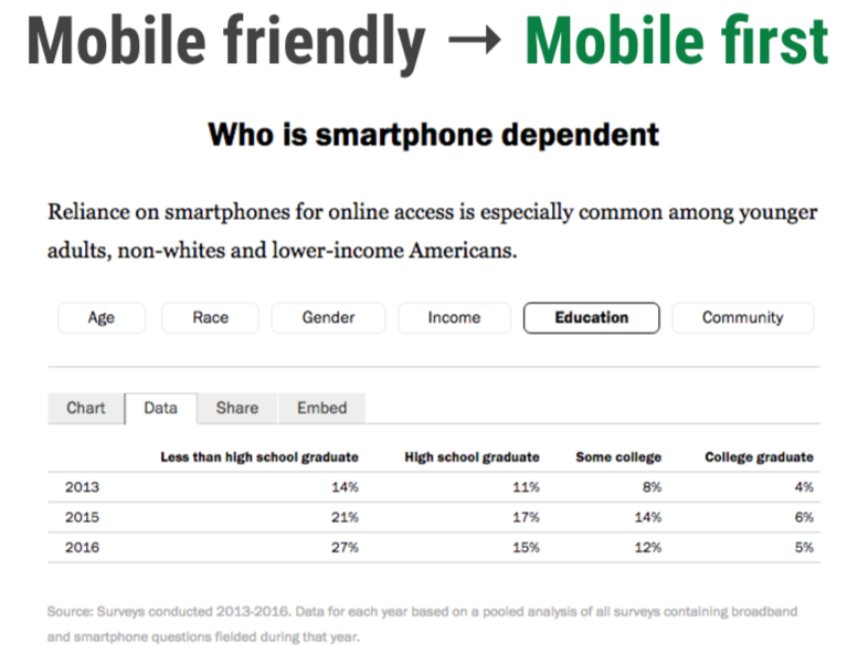 indexation mobile d'abord ou « mobile-first »