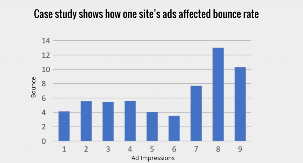 user experience vs. ad rates and ad revenue