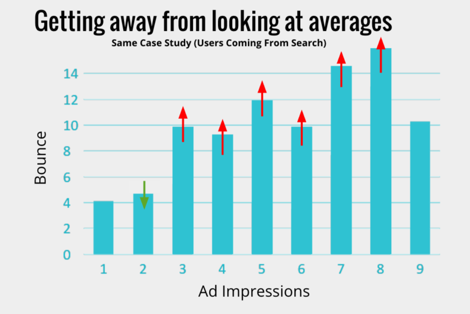 ad revenue case study website google ads