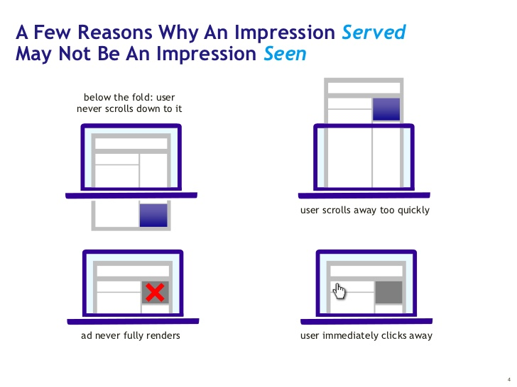 ad impressions and ad revenue