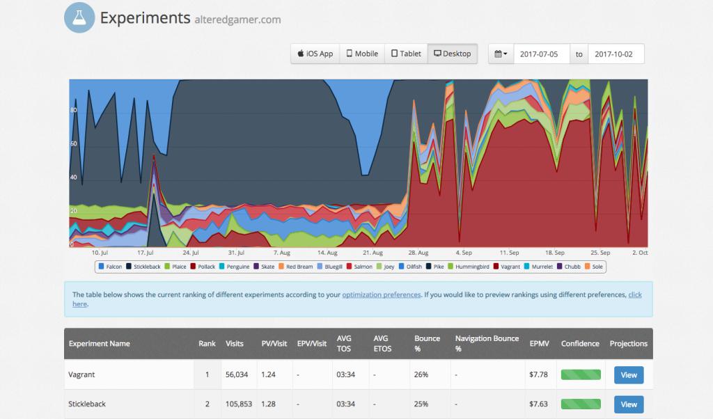website improvement stats