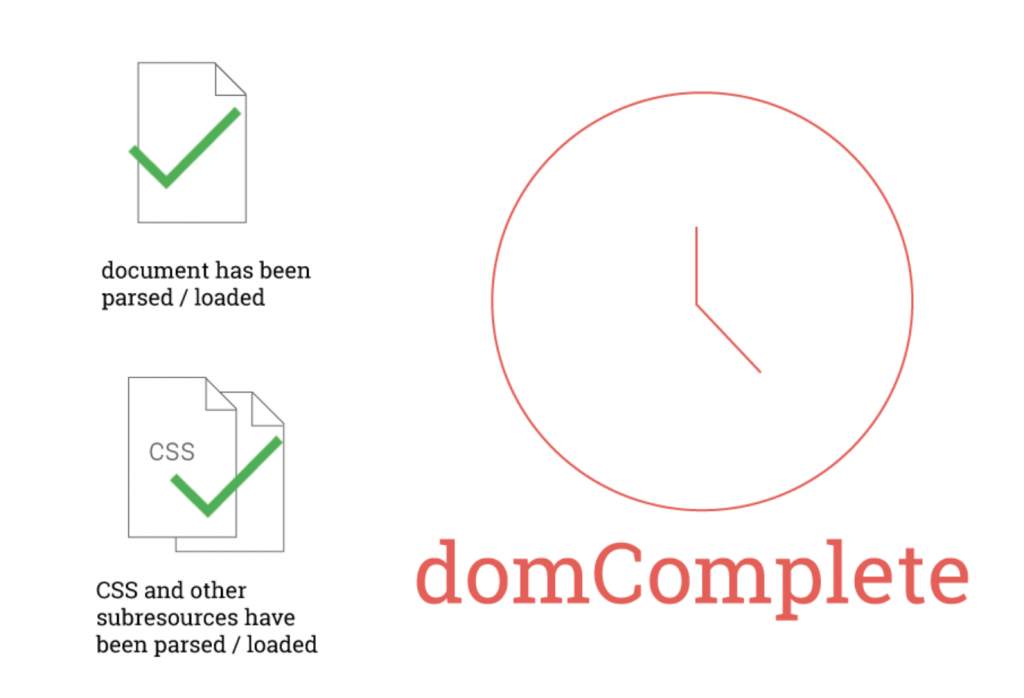 dom complete website speed test