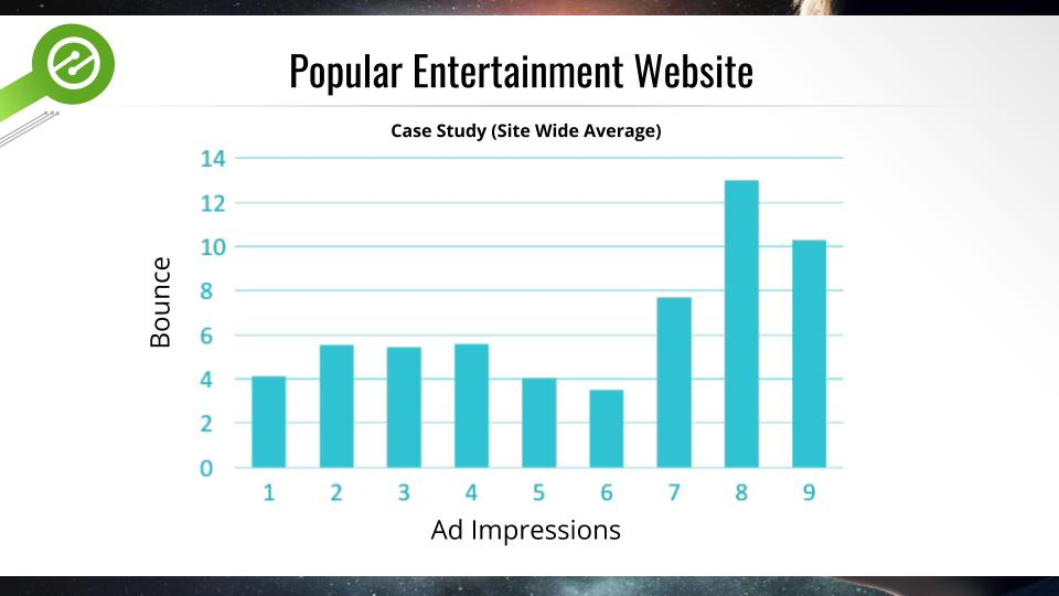 how many ads have a negative impact of user experiences