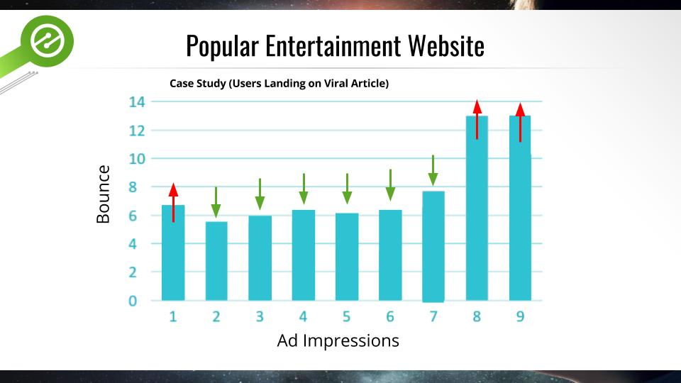 do ads negatively impact visitors?