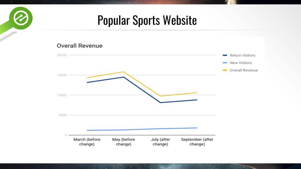 ad revenue and ads per page