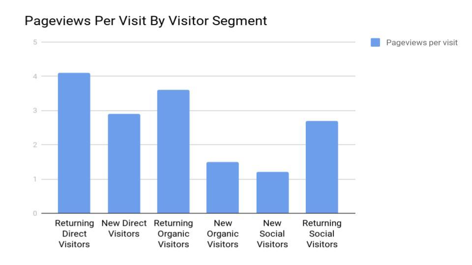 understanding website visitor behavior