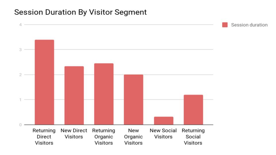 session duration and website traffic