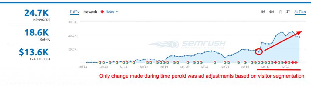 look at organic website traffic