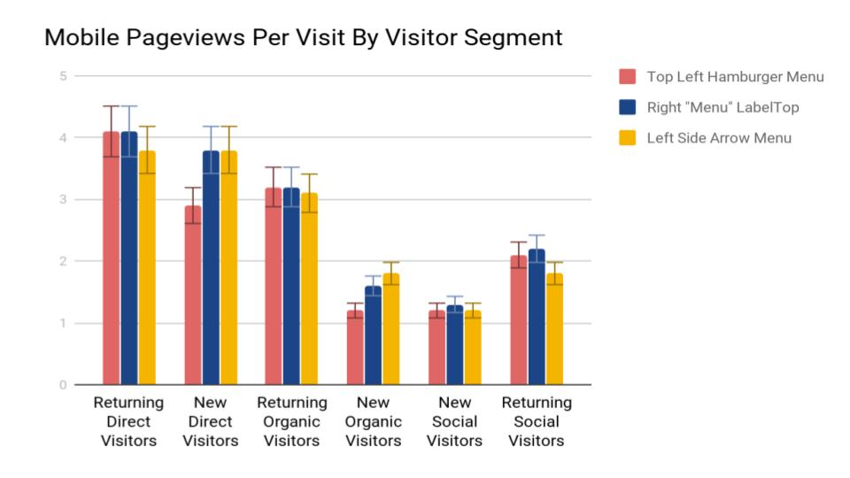 navigation website traffic behavior