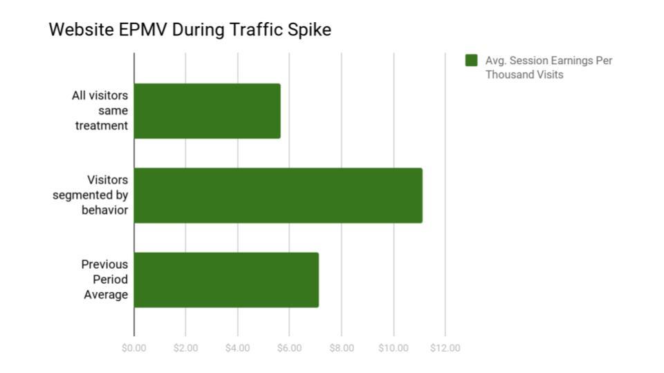 epmv by website traffic