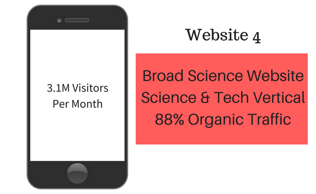 science and technology website monetization