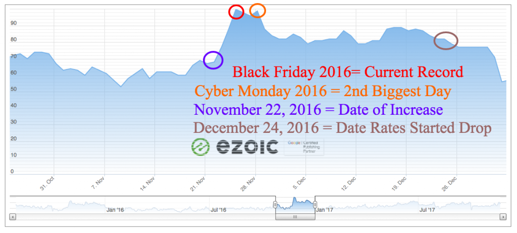 black friday digital ad rates