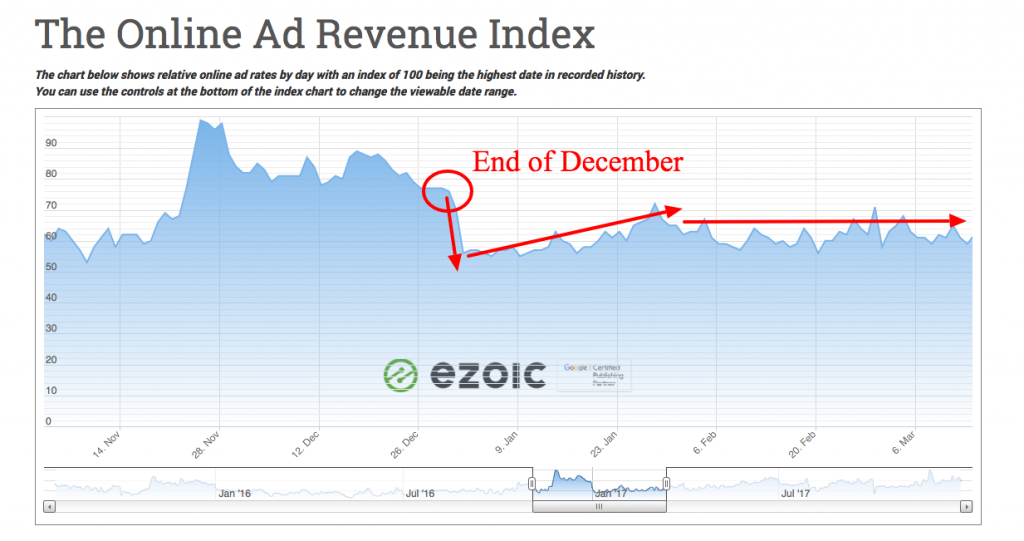 Why Ad Earnings Are Lower In January For Most Publishers