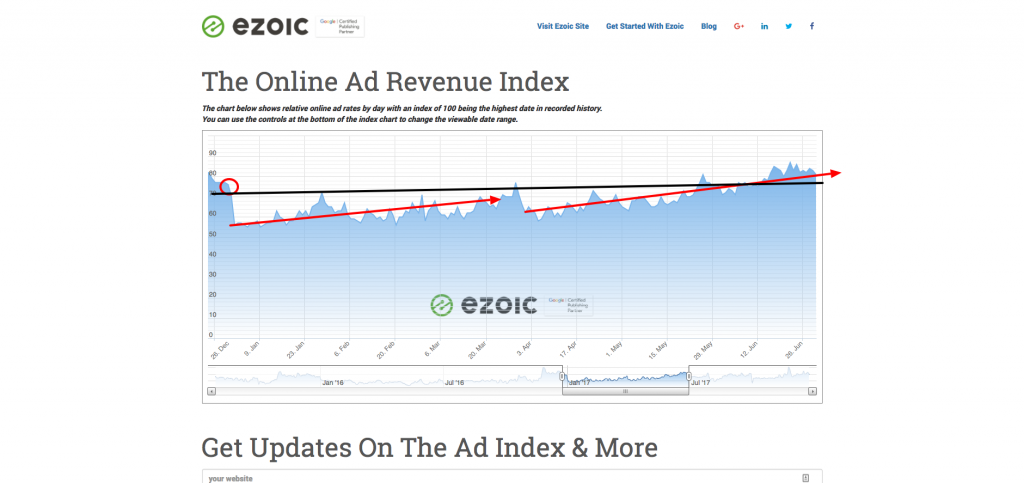 ad revenue index