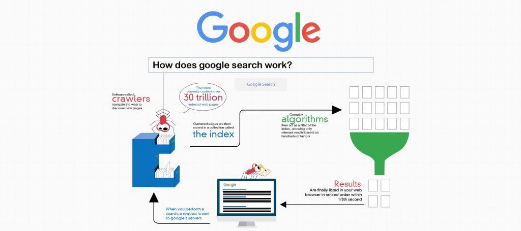 google crawl adsense bot