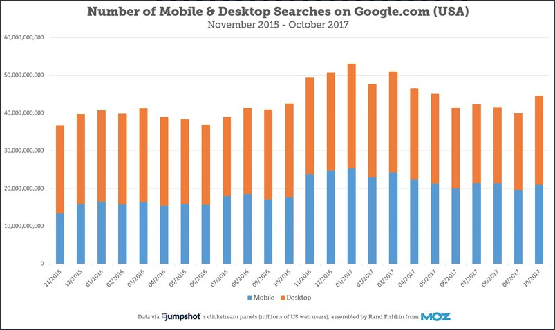 mobile page speed in Google