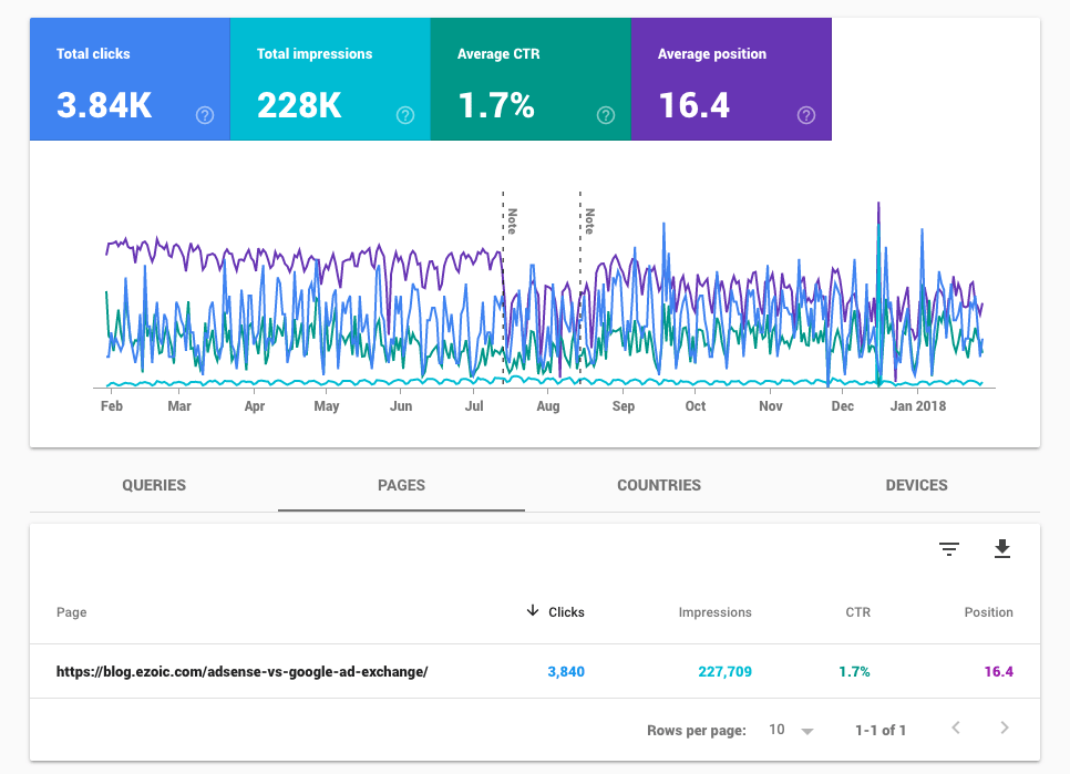 search console and google publisher data for improved seo