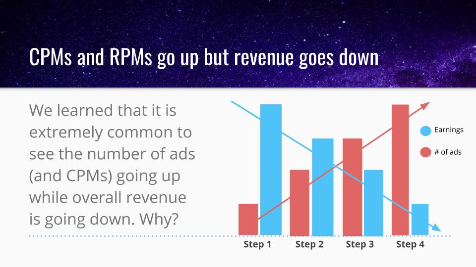 Why Removing Ads On Website Improved Its Ad Earnings