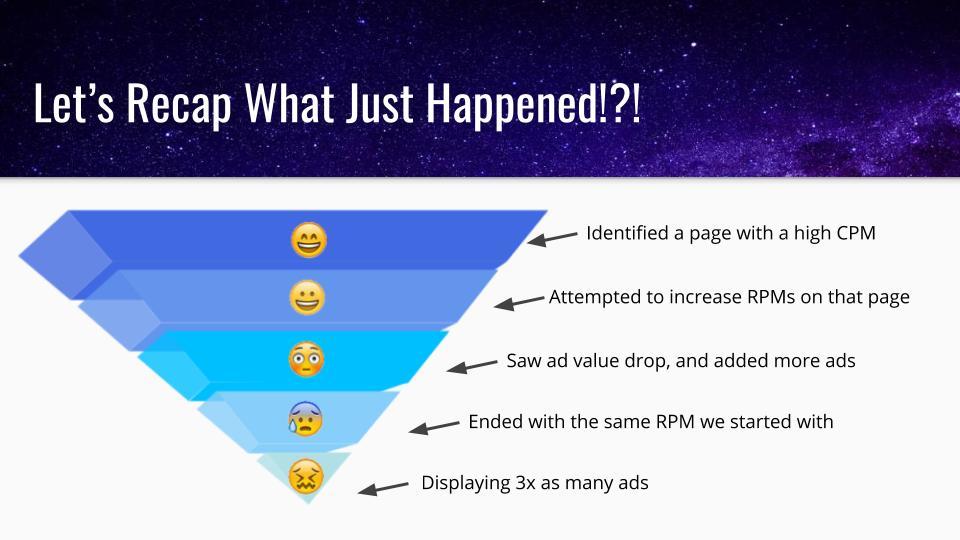 publicités sur site web provoquant une baisse des revenus