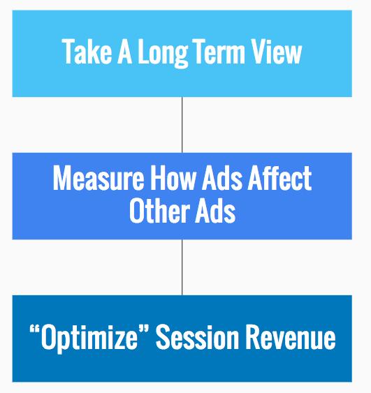 revenus publicitaires d'un site web à long terme