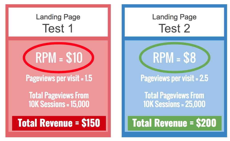 revenus publicitaires de la page d'accueil
