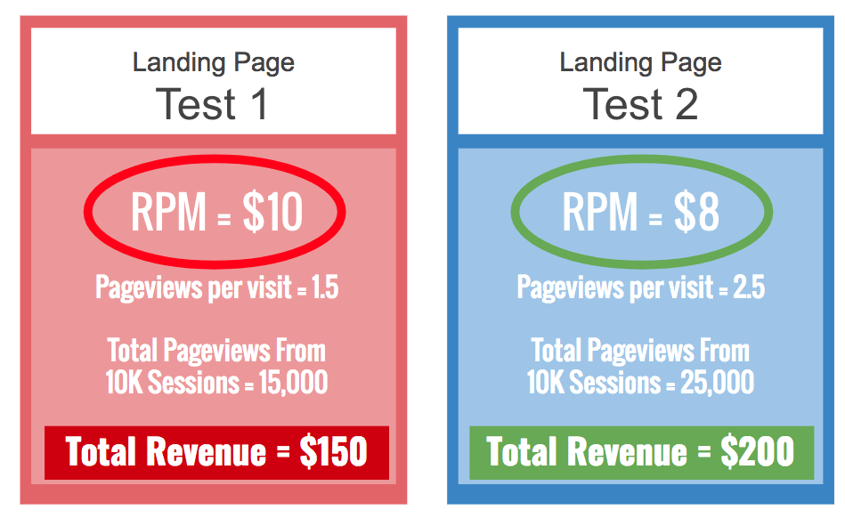 landing page ad revenue