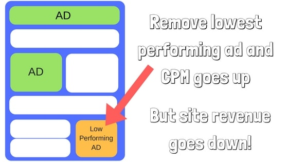 ad session rpm measurement adsense