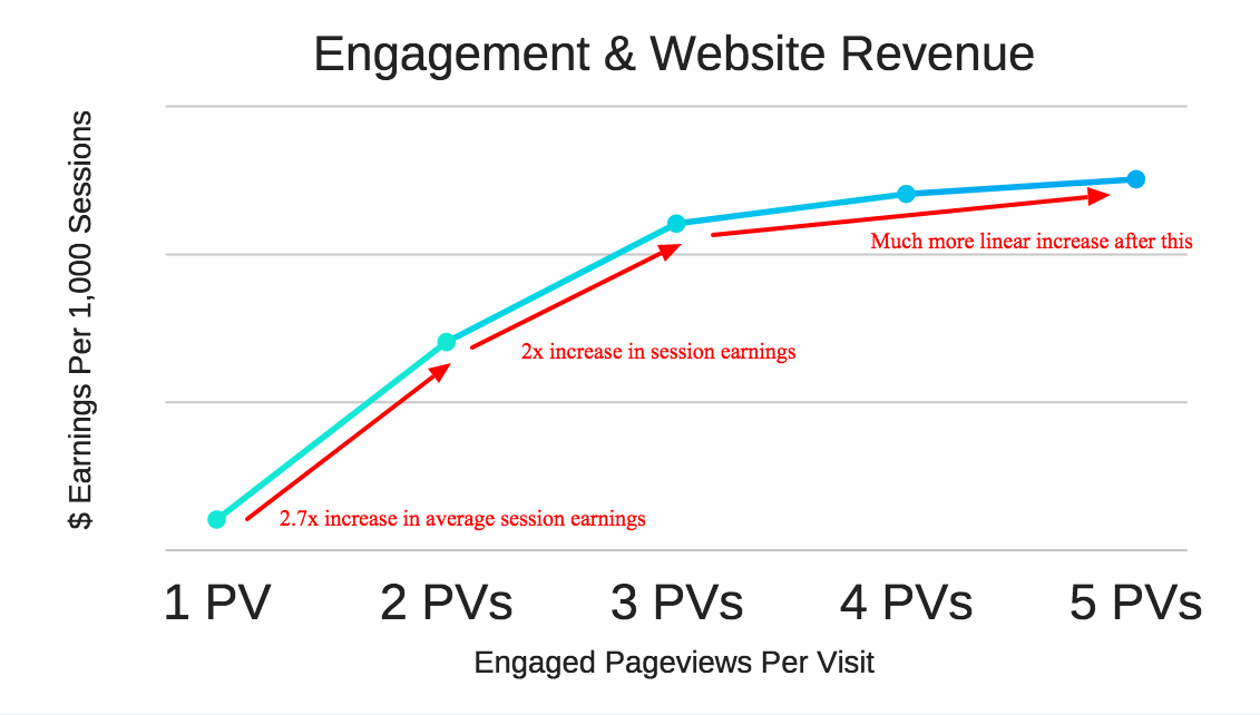 website engagement and ad earnings