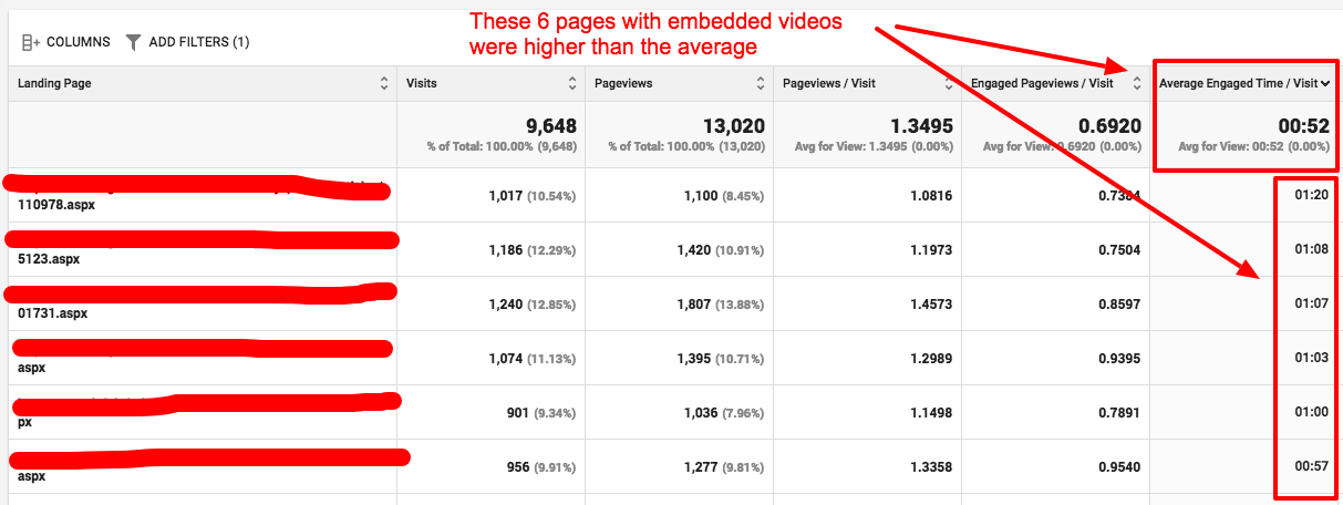 page engagement rate