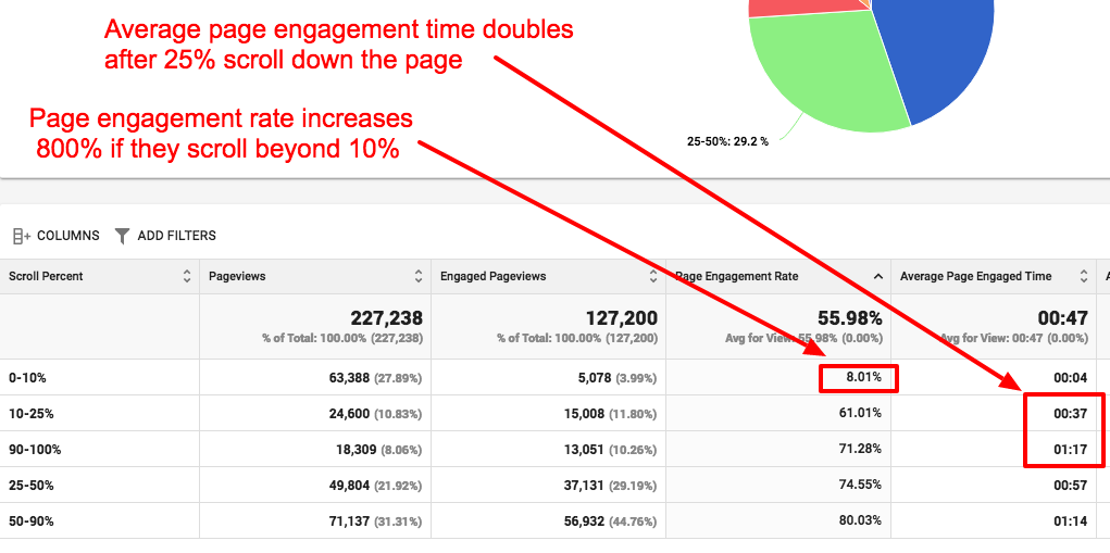 website engagement by page