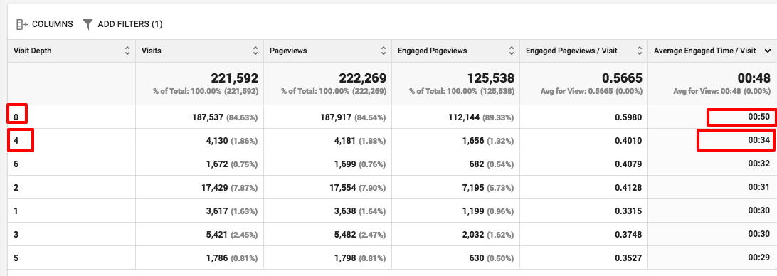 pageviews per session engaged