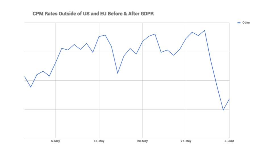 post-gdpr ad rates