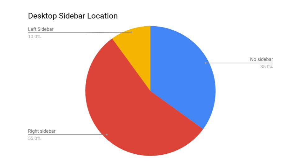 best website aidebar location