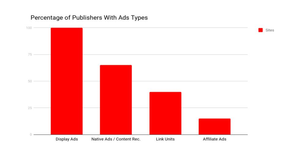 common ad types