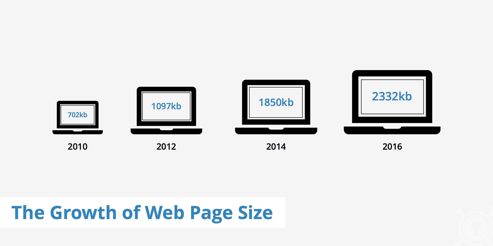 web page file size