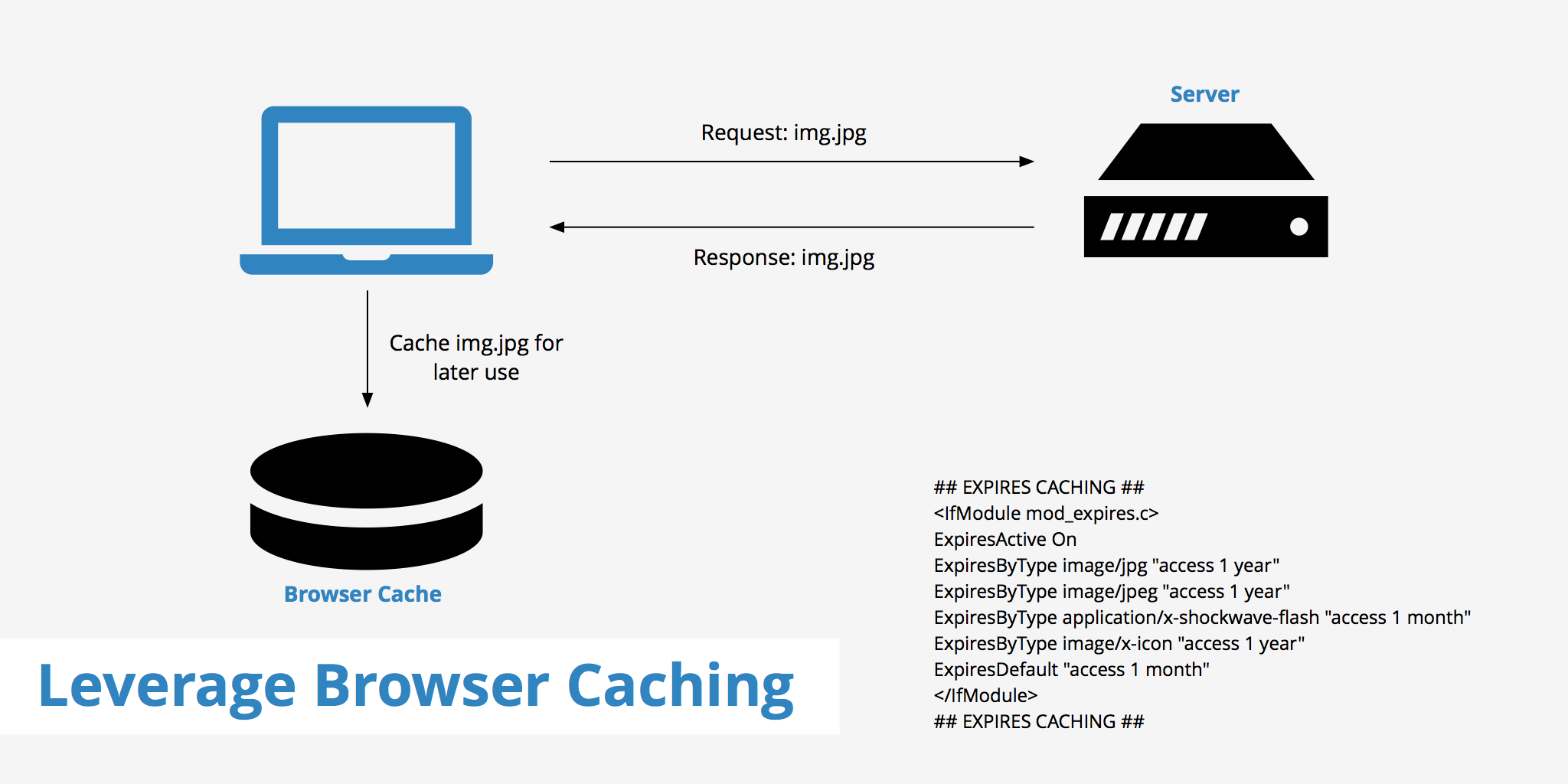 website speed caching how does it work