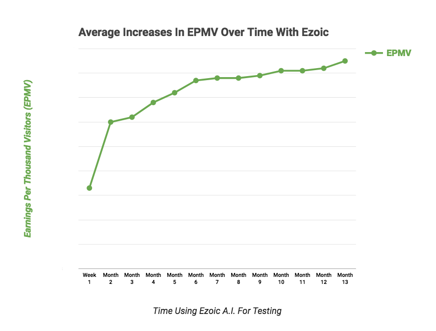 ezoic epmv increases