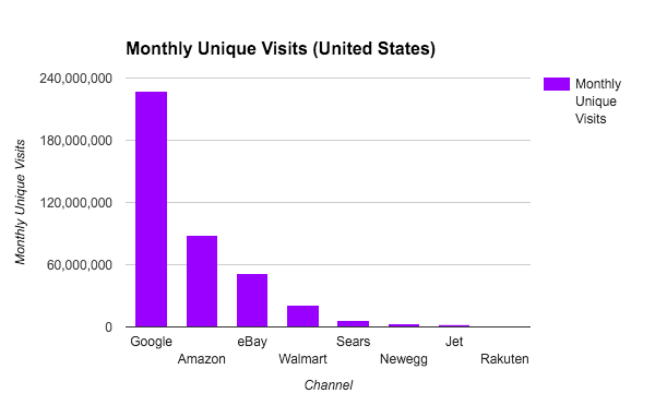 monthly-unique-visits-by-sales-channel