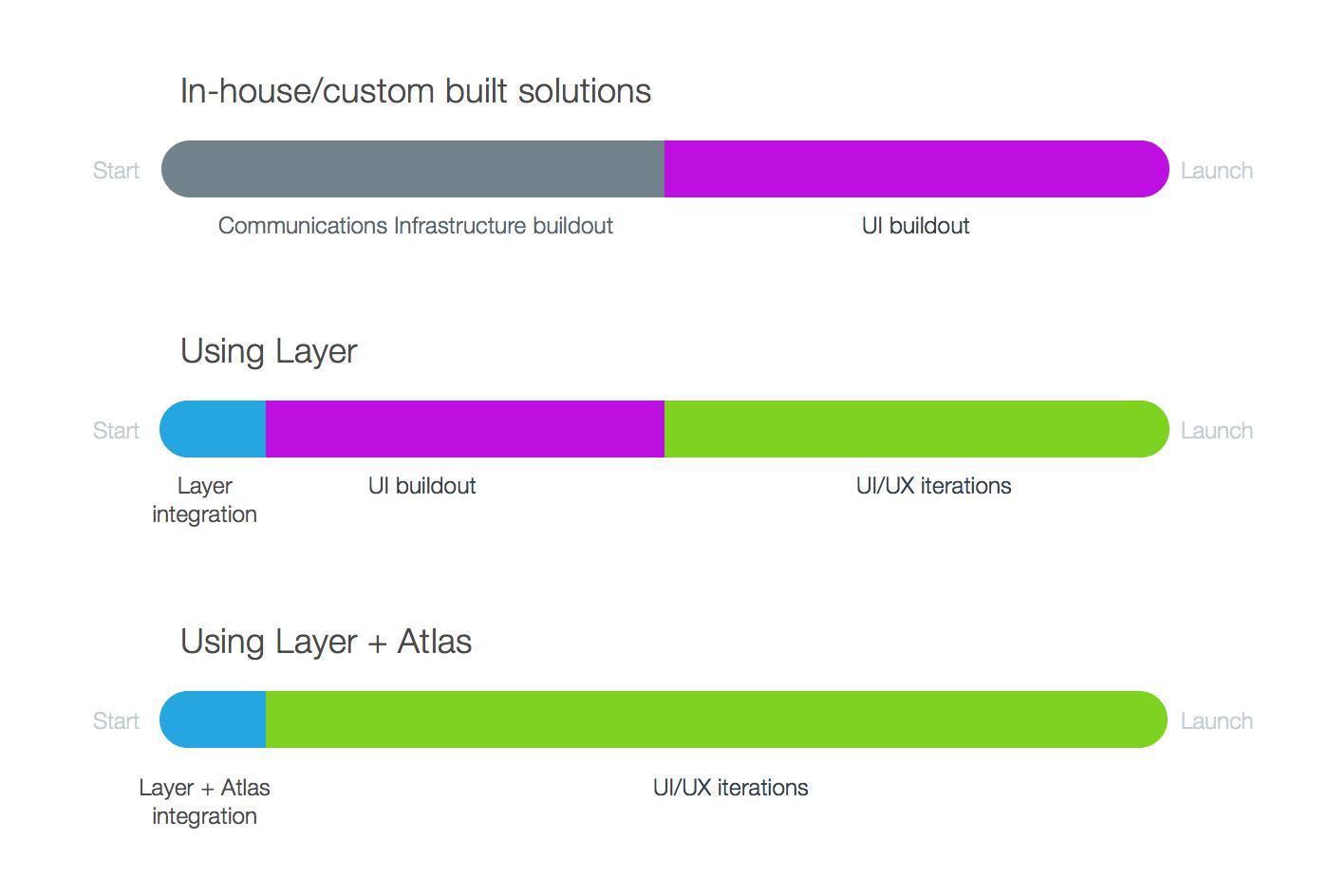 Layer + Atlas Development Cycle