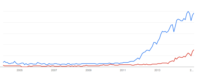 Google trends - internet of things