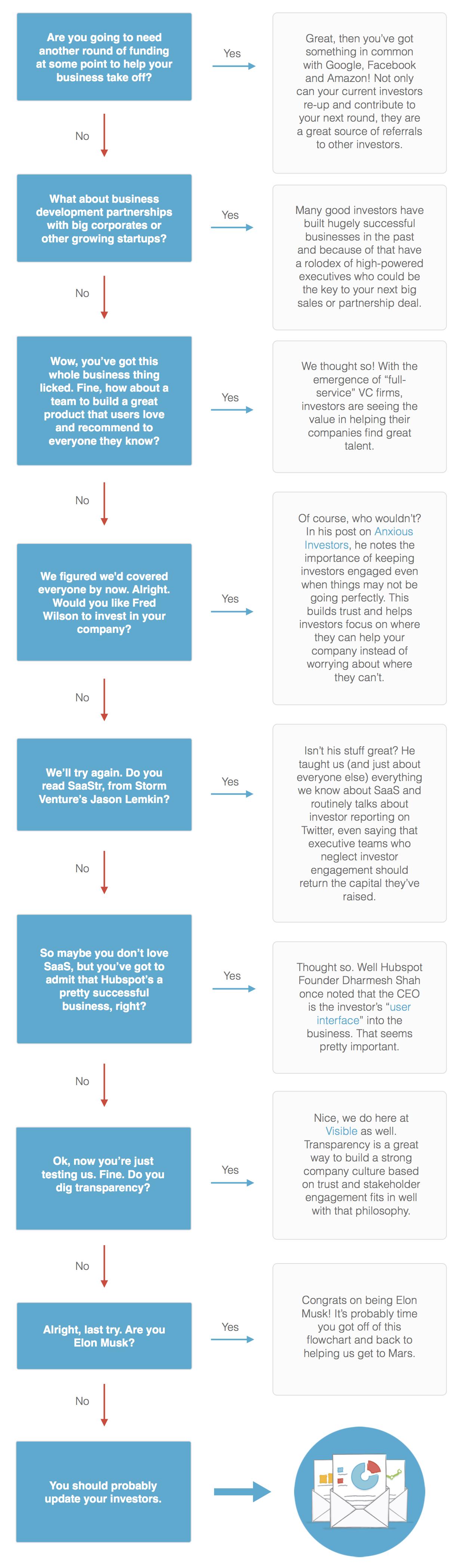 should you send investor updates