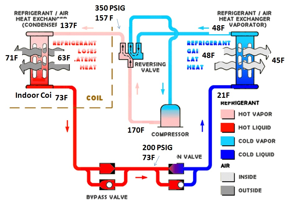 low side high high side ok i bought a used 4 ton lennox lennox heat pump thermostat wiring diagram heat pump thermostat wiring diagram #11