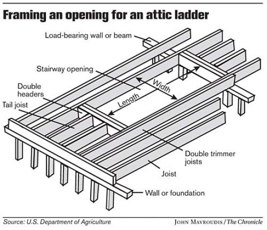 I Am Trying To Install And Attic Ladder Perpendicular To The