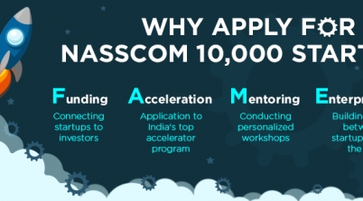 NASSCOM 10k Startups