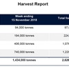 CBH Harvest update - Harvest kicks into gear in Southern WA