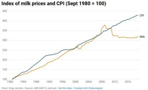 Milk prices follow the CPI for 30 years but in 2010 something changed