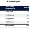 WA Harvest update